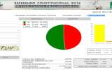 Resultados voto en el exterior: El Sí obtuvo el 51.37%  y el No 48.63%