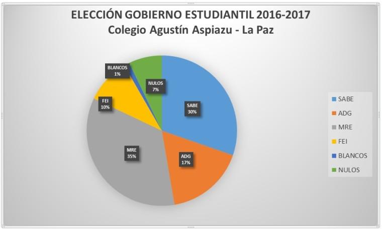 4. Resultado del cómputo general de votos.