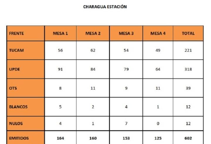 charaguaestacion_resultados