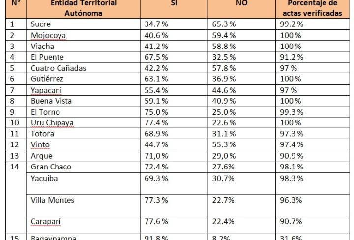 resultadospreliminaresreaco_201116