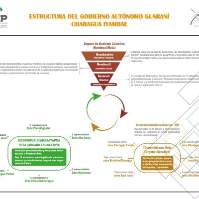 estructura_gobierno_charagua