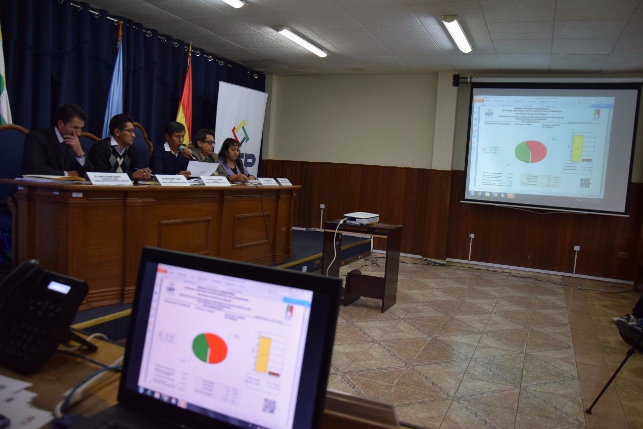votos cochabamba