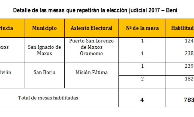 cuadro-repeticionvoto judiciales 2017-beni