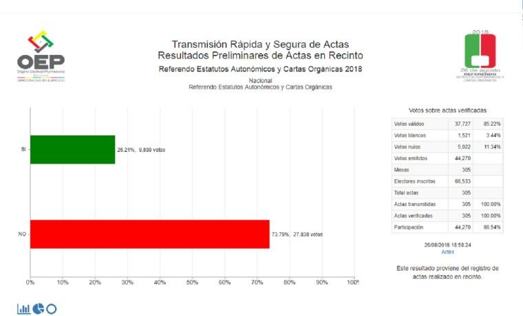 reacoyacuiba_resultadospreliminares_260818