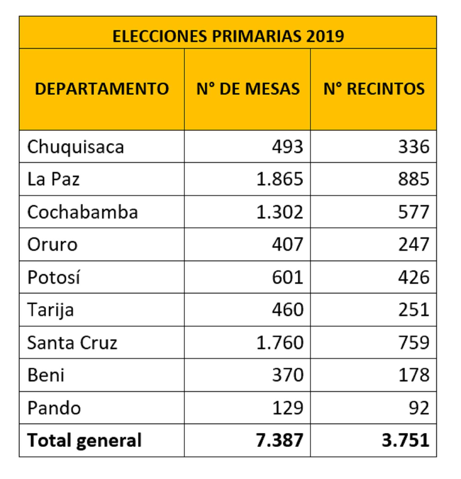 mesaselectorales_primarias_311218