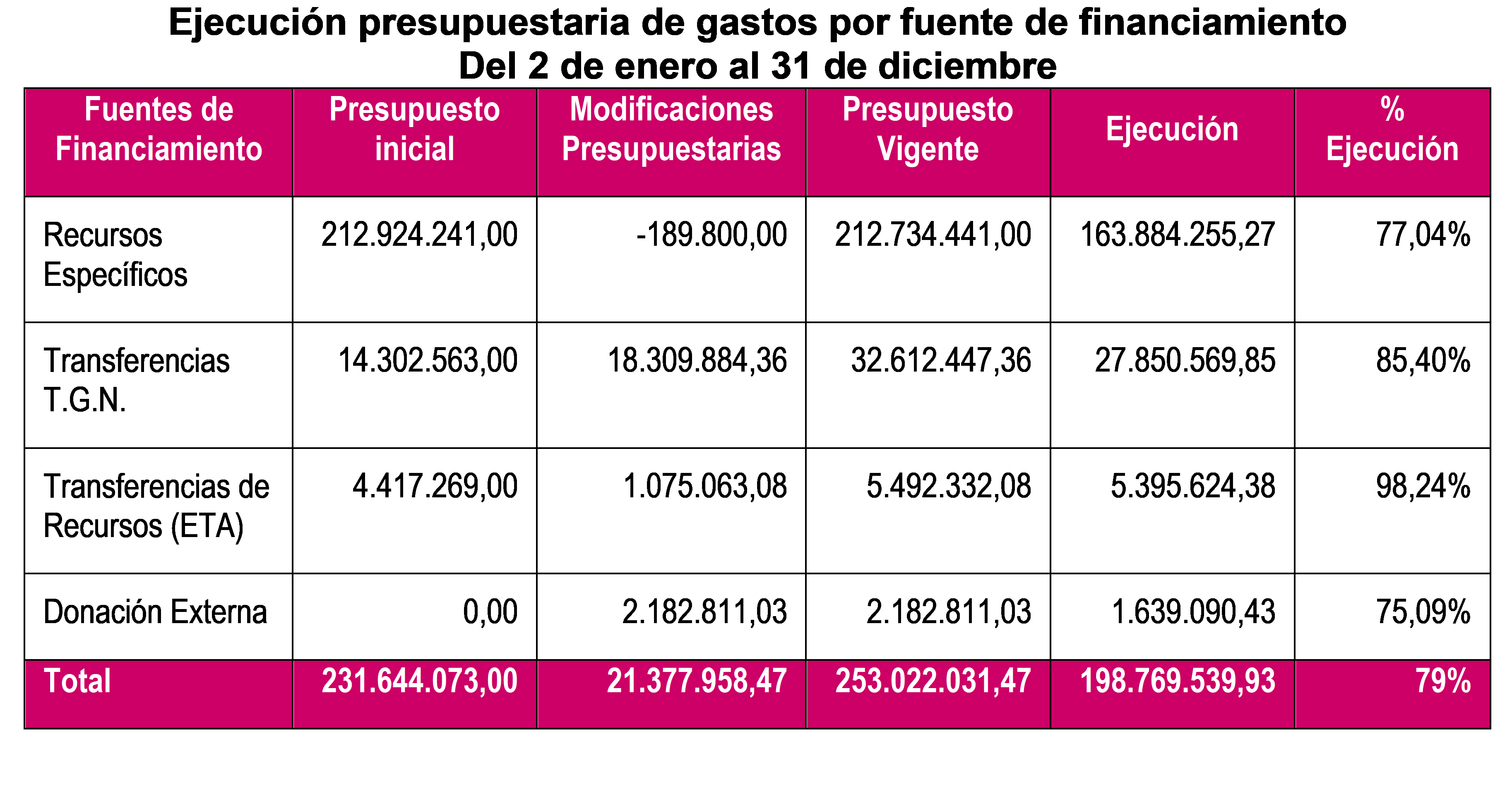 cuadropresupuesto2018_040119
