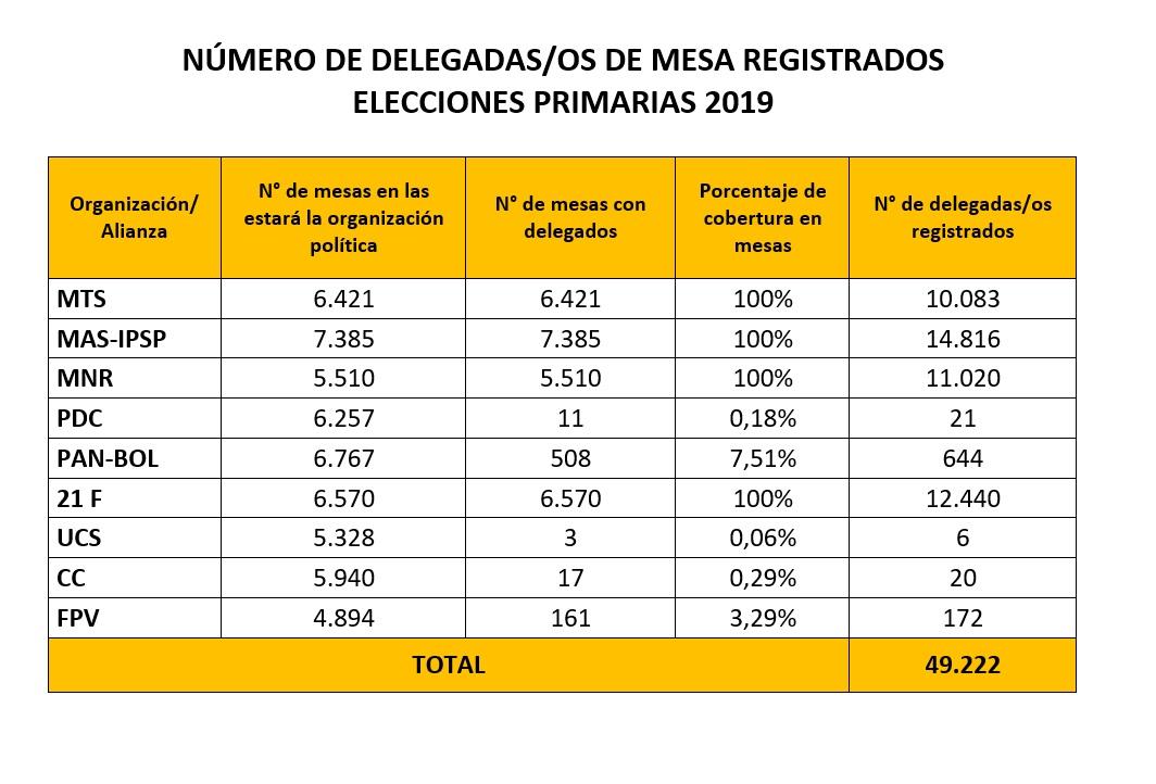 delegos_primarias_110119_f