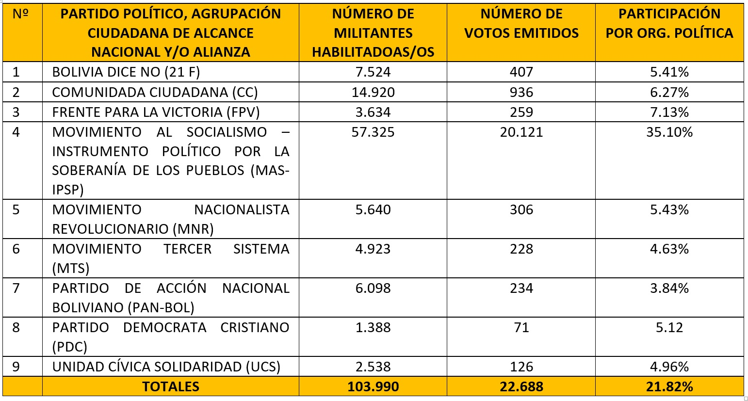 participacion_primarias_tarija_280119