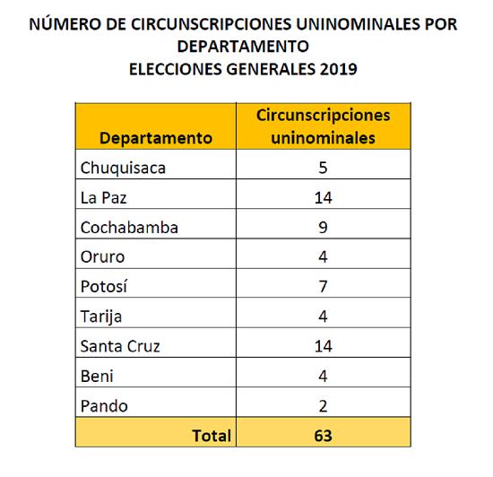 c.uninominales_generales2019_090719_f