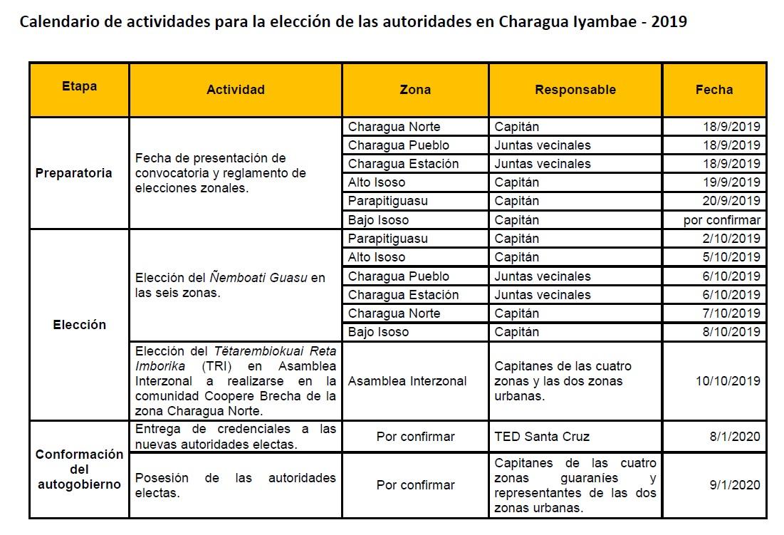 calendario_eleccion_charagua_031019