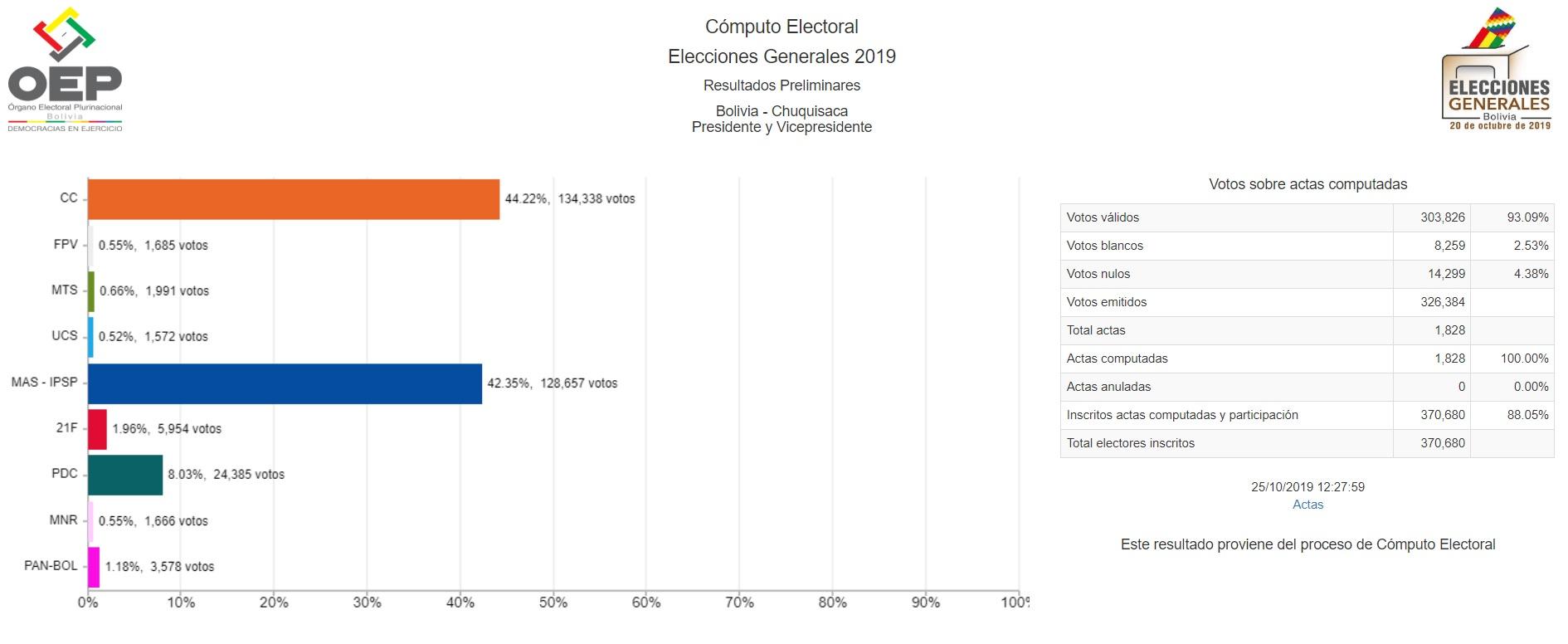 resultados_chuquisaca_251019