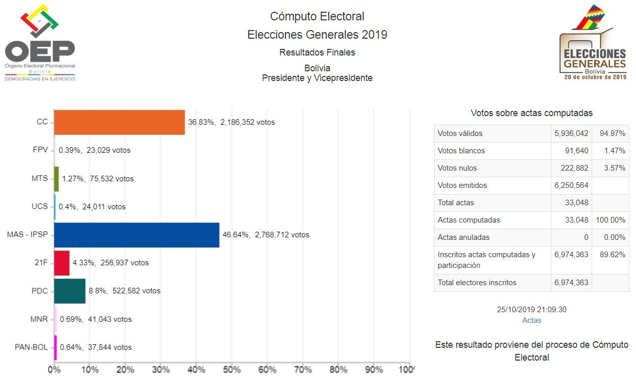 resultados_generales2019_251019