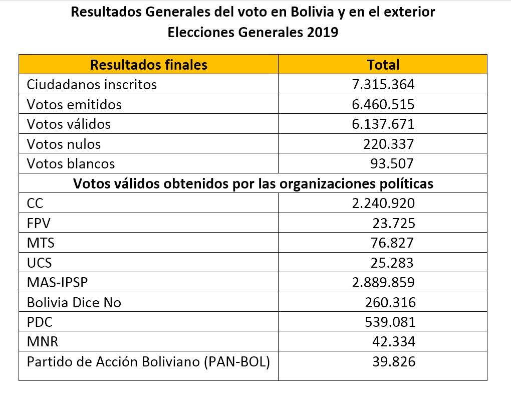 resultados1_generales2019_011119
