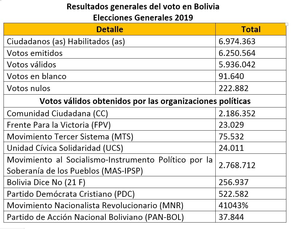 resultados_bolivia_generales2019_011119