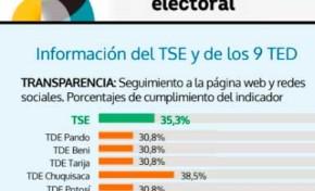 La web del TED Cochabamba logra un índice de transparencia de 46,2%, según un estudio de la Fundación Jubileo