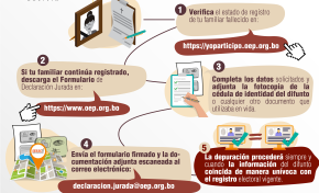 El Serecí Cochabamba atenderá solicitudes de depuración de fallecidos hasta el 27 de julio
