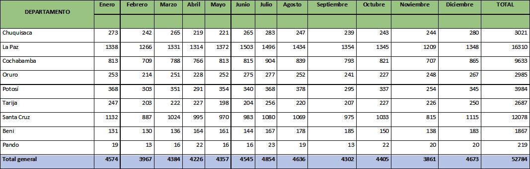 Registro defunciones 2019