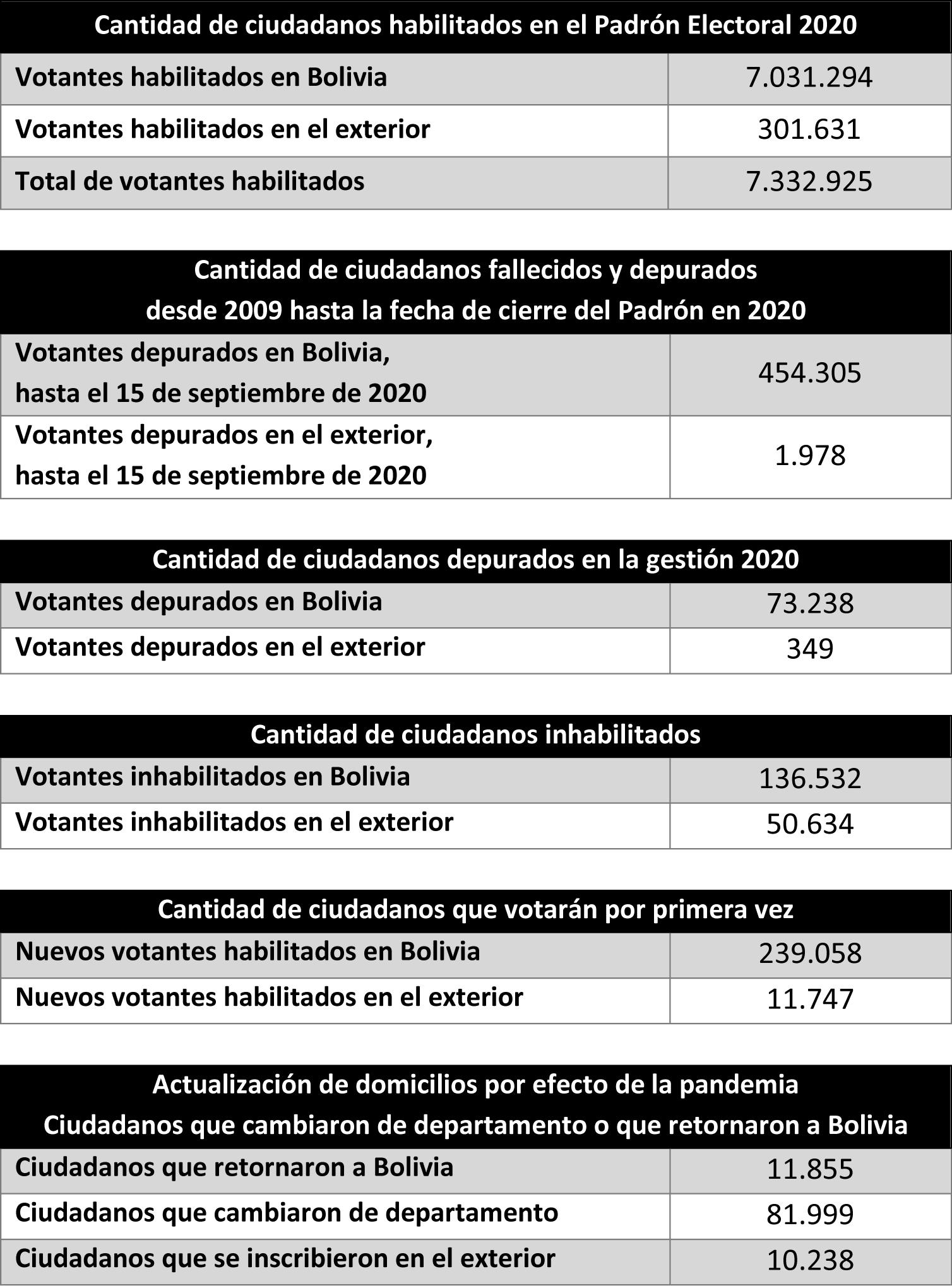 cuadro Padrón Electoral 2020