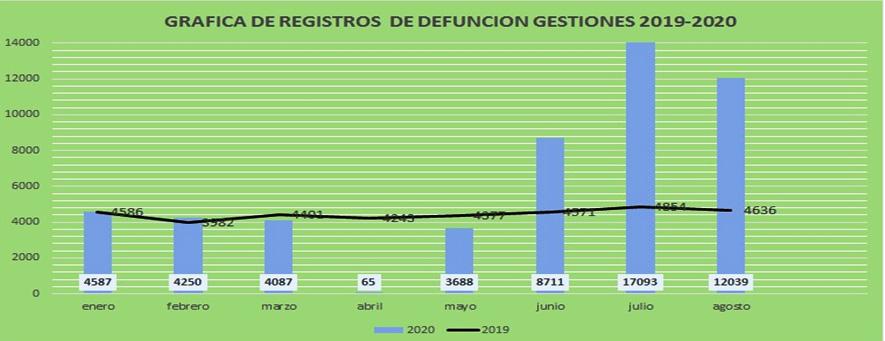 grafico defunciones 2019-2020