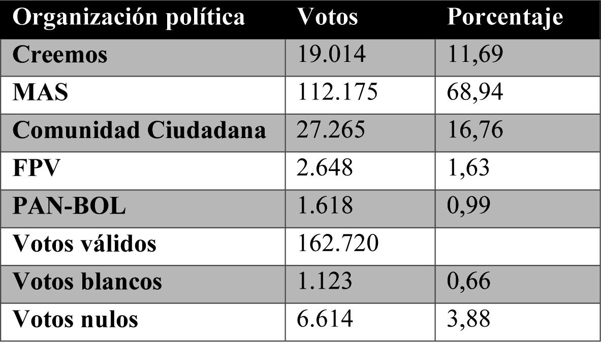 votacion exterior