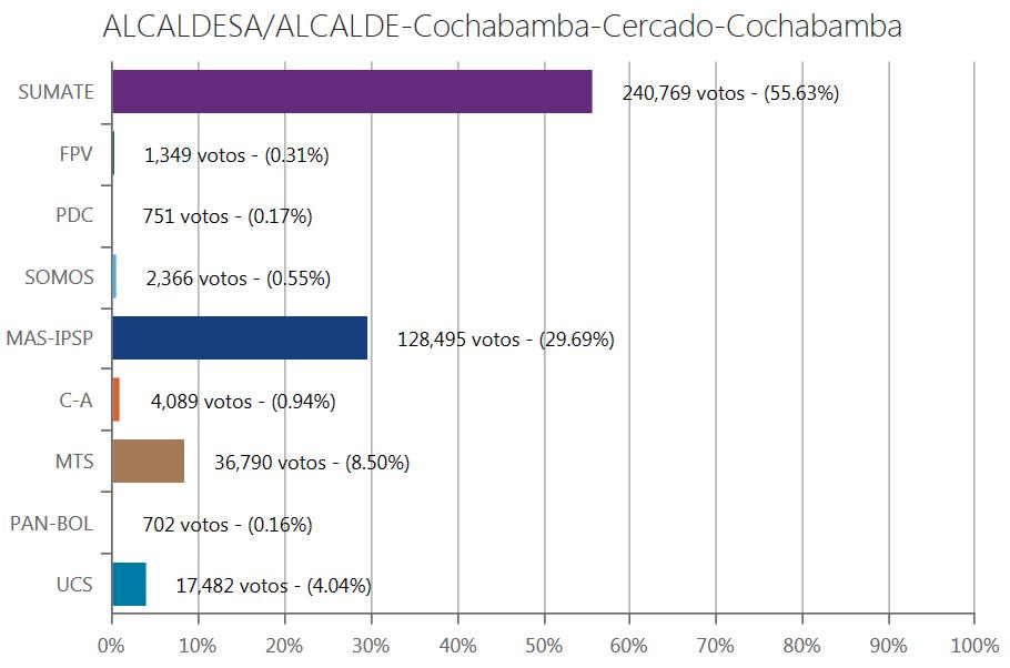 alcalde-cochabamba