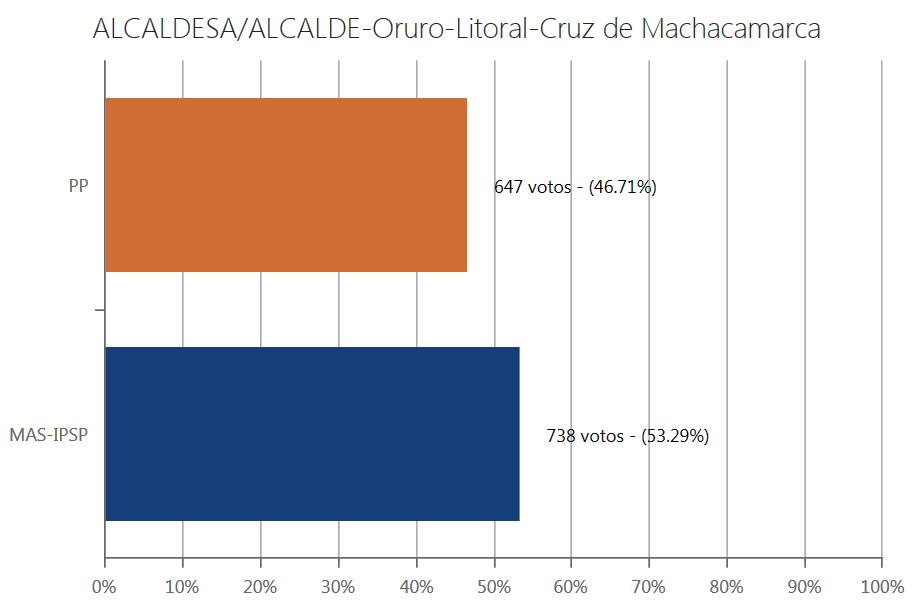 alcalde-cruzmachacamarca