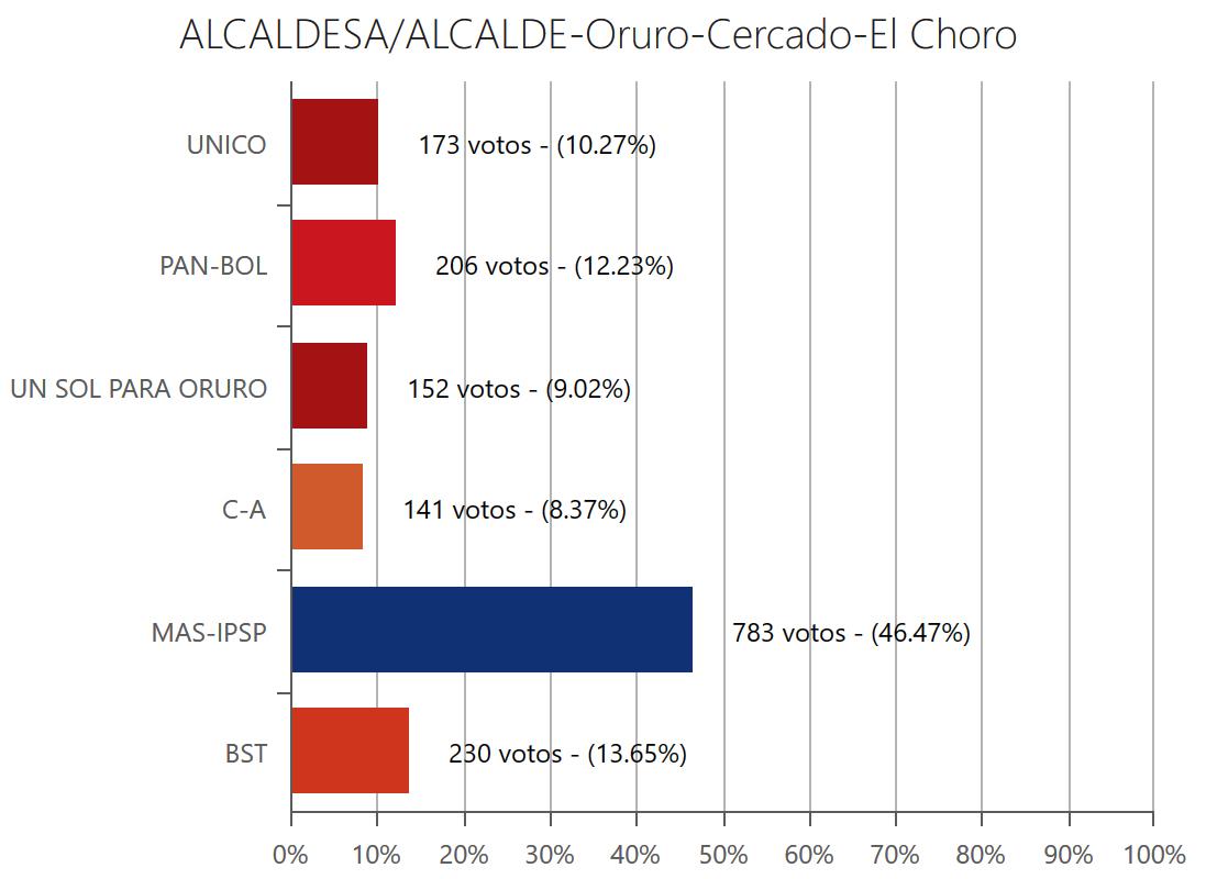 alcalde-elchorooruro