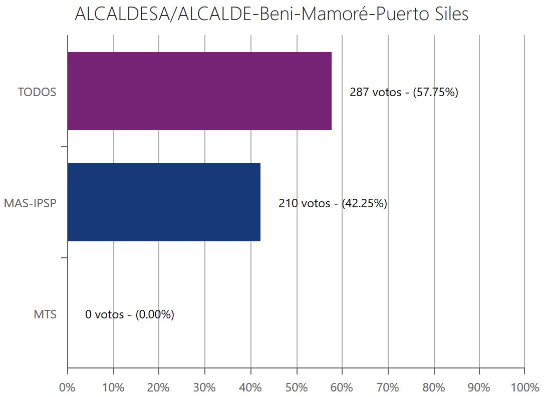 alcalde-puertosilesbeni