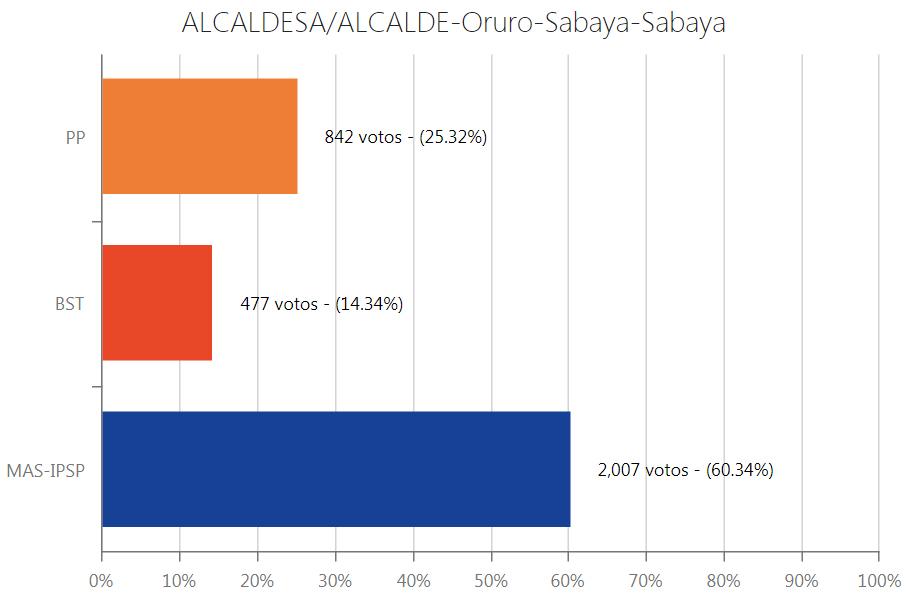 alcalde-sabaya