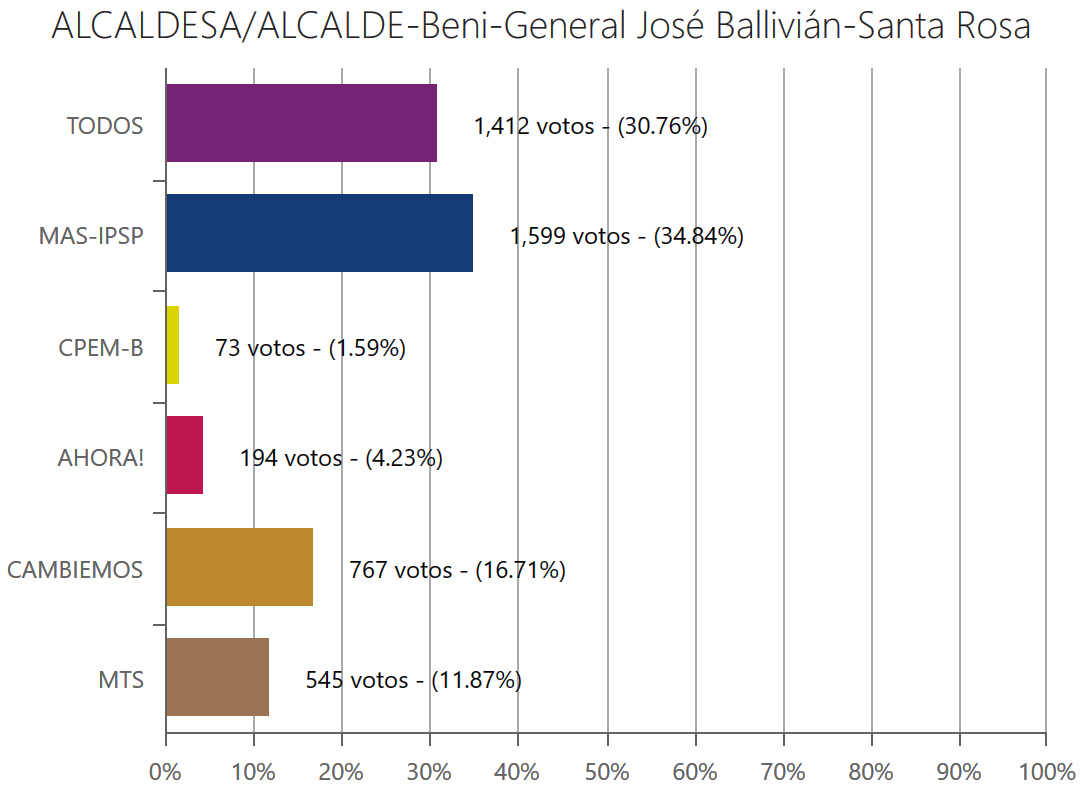alcalde-santarosabeni