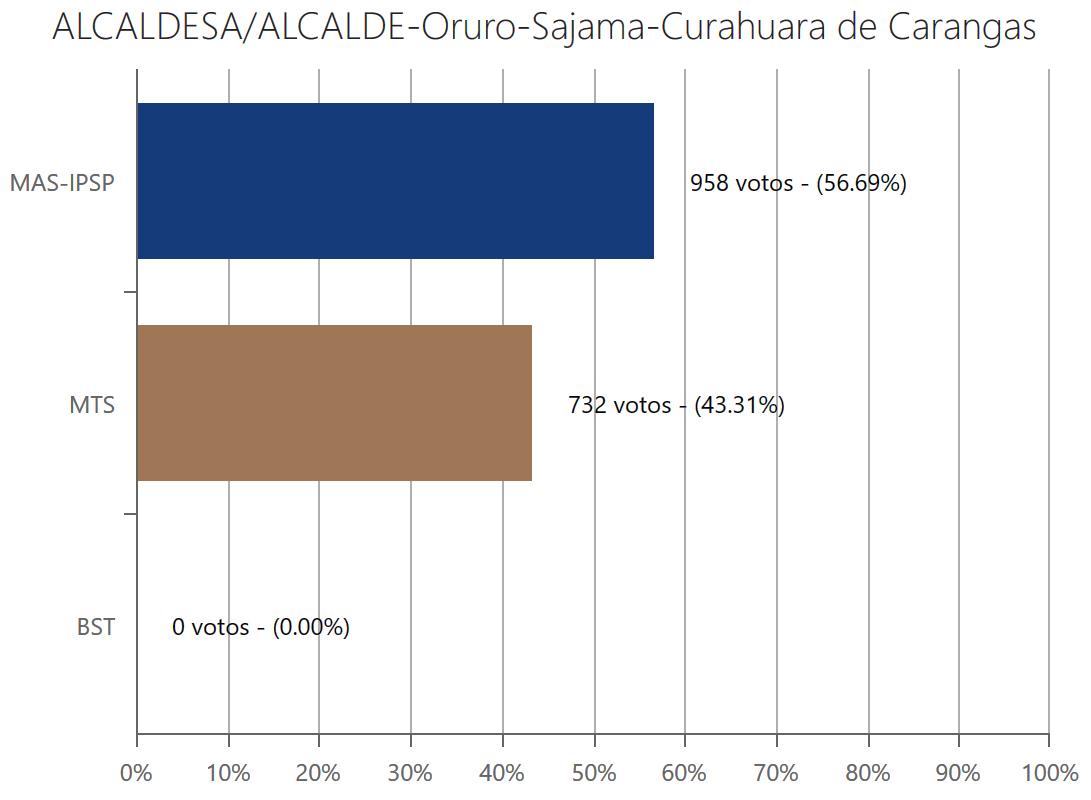 alcalde2-churahuracarangas