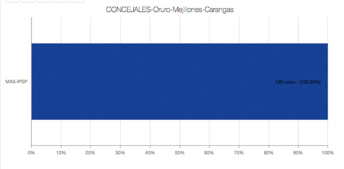 concejal-Carangas