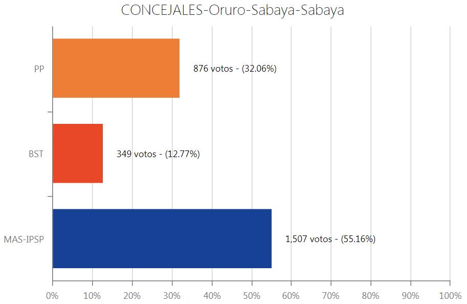 concejal-sabaya