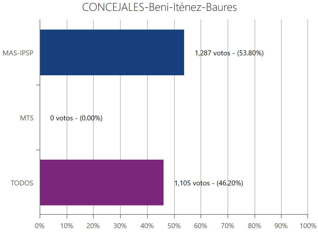 concejales-bauresbeni