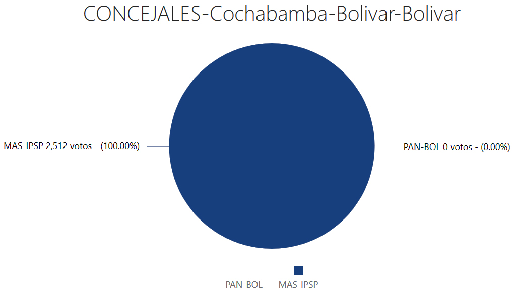 concejales-bolivarcocha