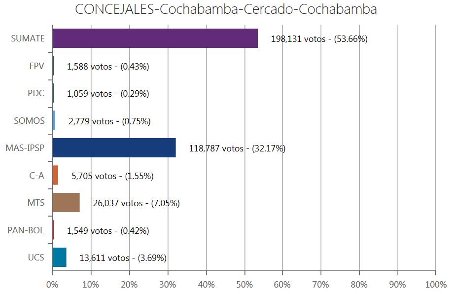 concejales-cochabamba