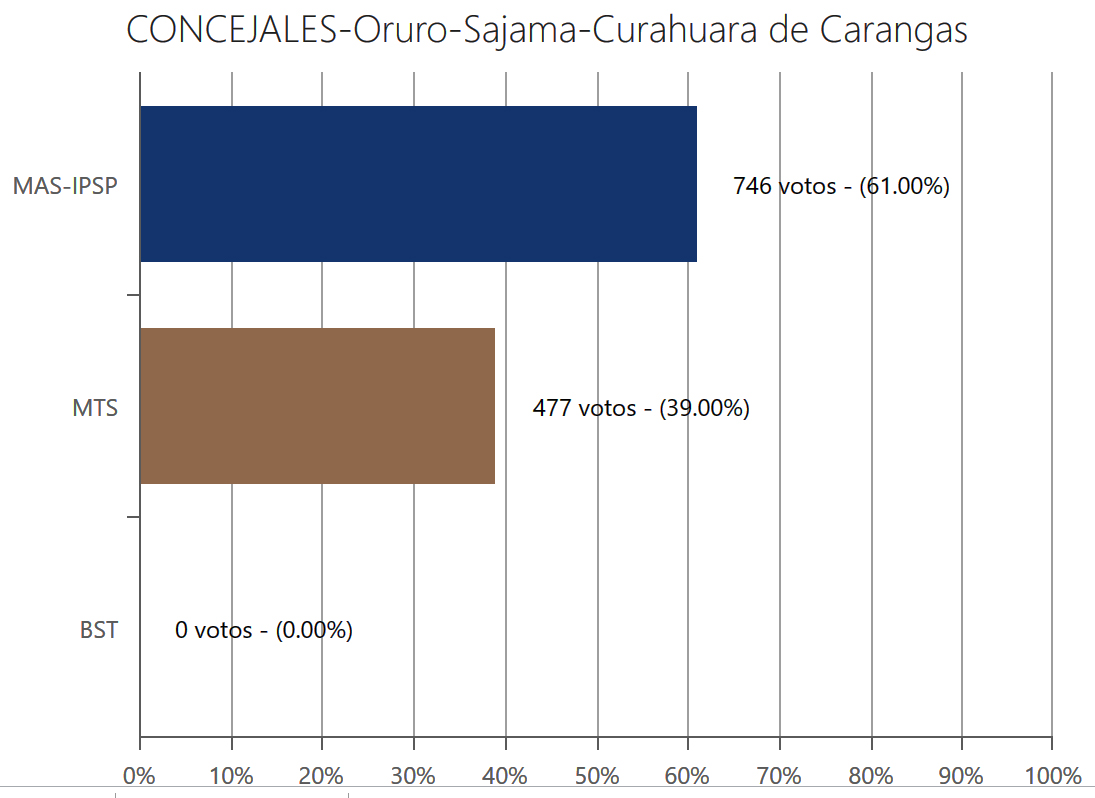 concejales-curahuaracarangas