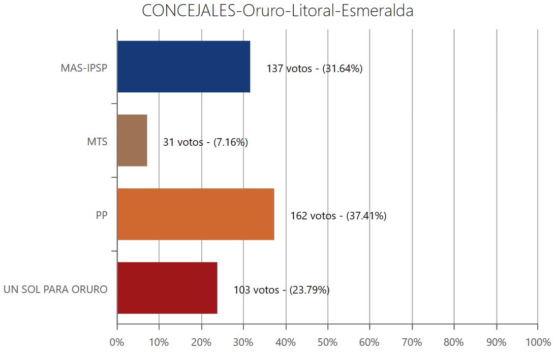 concejales-esmeraldaor