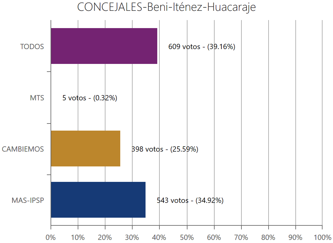 concejales-huacarajebeni