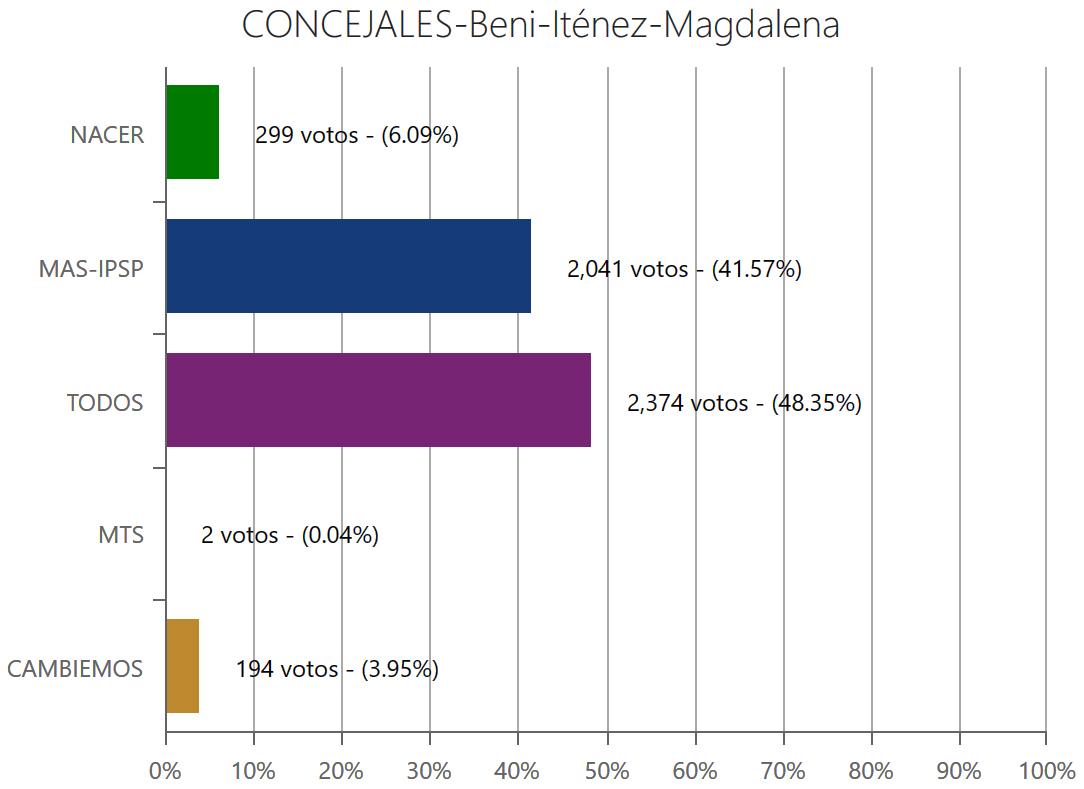 concejales-magdalenabeni