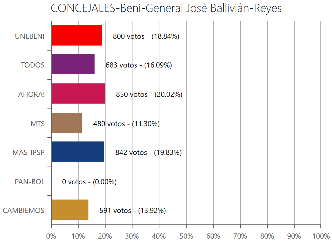 concejales-reyesbeni