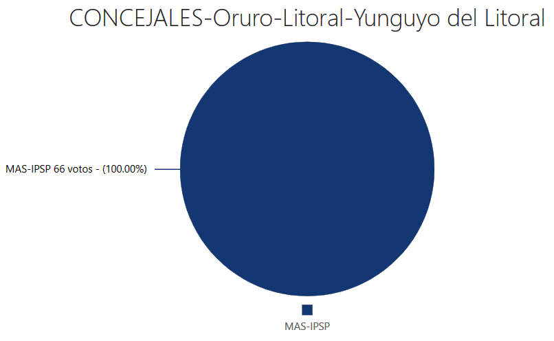concejales-yunguyo