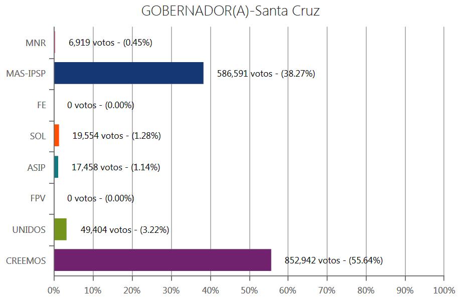 gobernador-santacruz