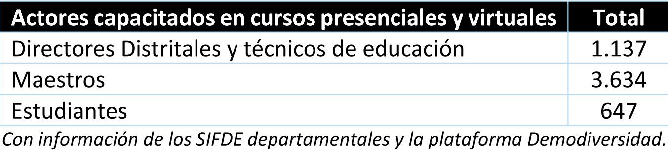 cuadro 1 Gobiernos estudiantiles