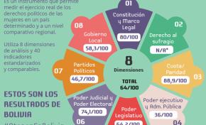 TSE y mecanismo ATENEA evalúan los avances de la participación política paritaria de las mujeres en Bolivia