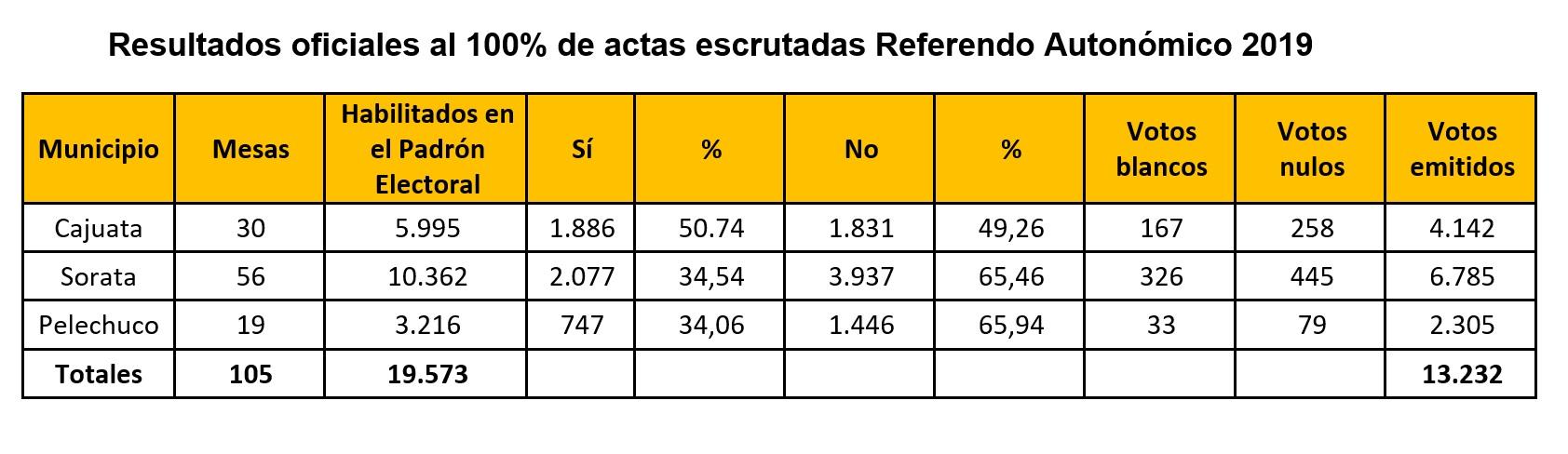 resultados finales_reaco2019_lapaz